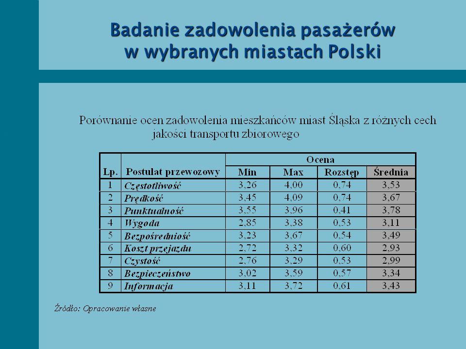 Badanie zadowolenia pasażerów w wybranych miastach Polski