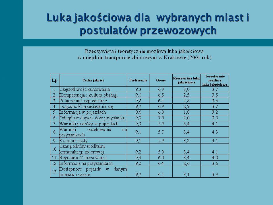 Luka jakościowa dla wybranych miast i postulatów przewozowych