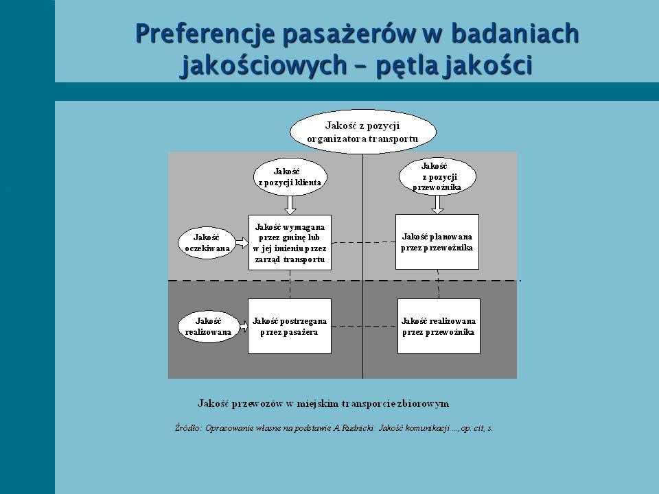 Preferencje pasażerów w badaniach jakościowych – pętla jakości