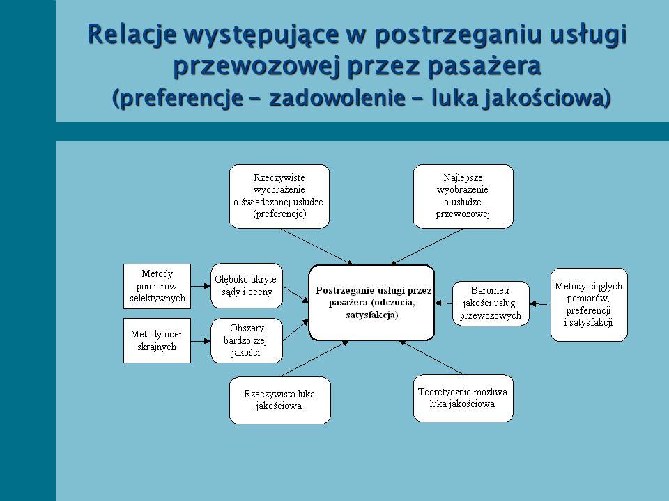 Relacje występujące w postrzeganiu usługi przewozowej przez pasażera (preferencje - zadowolenie - luka jakościowa)
