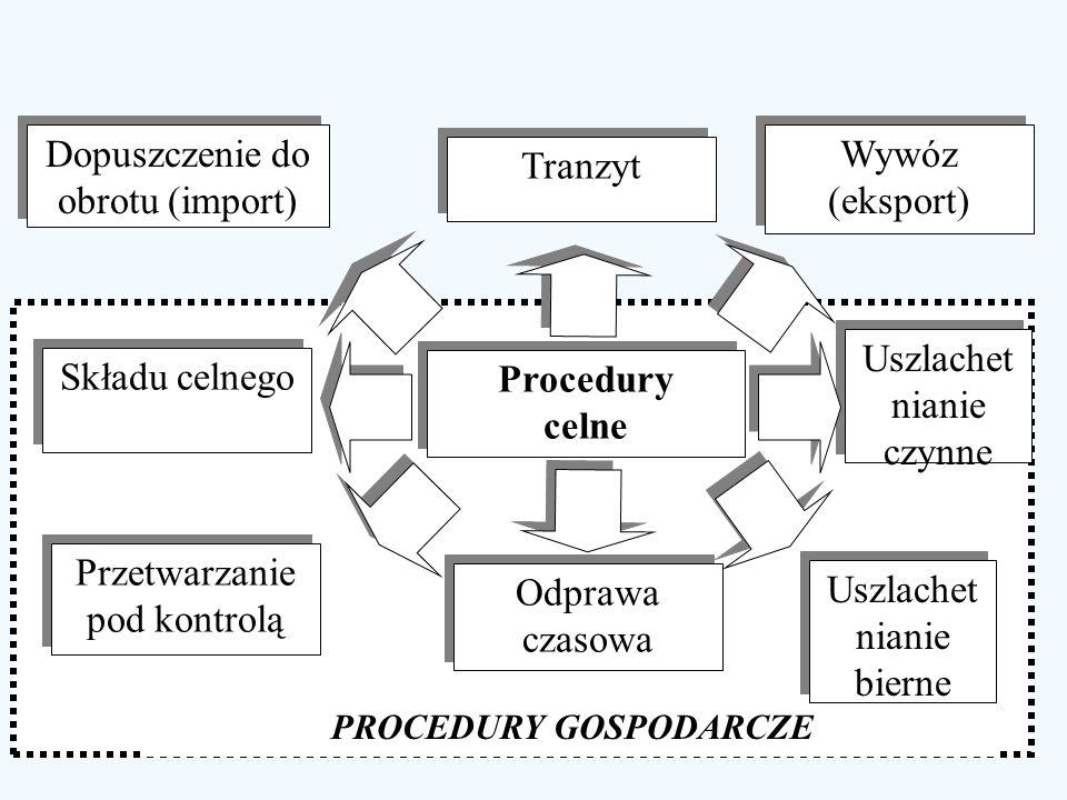 PROCEDURY GOSPODARCZE Procedury celne Procedury celne Składu celnego Przetwarzanie pod kontrolą Uszlachet nianie czynne Uszlachet nianie bierne Odpraw
