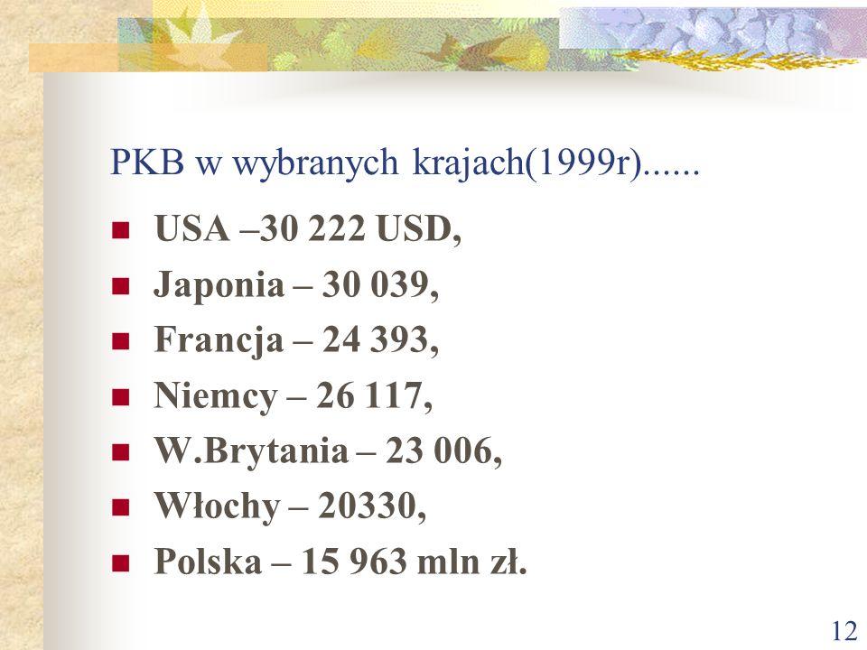 11 Czynniki wpływające na realny poziom wydatków oszczędność (Polacy 2-3%, Amerykanie 6%, Japończycy 18%), zadłużenie (Polska 42 mld), dostępność kred