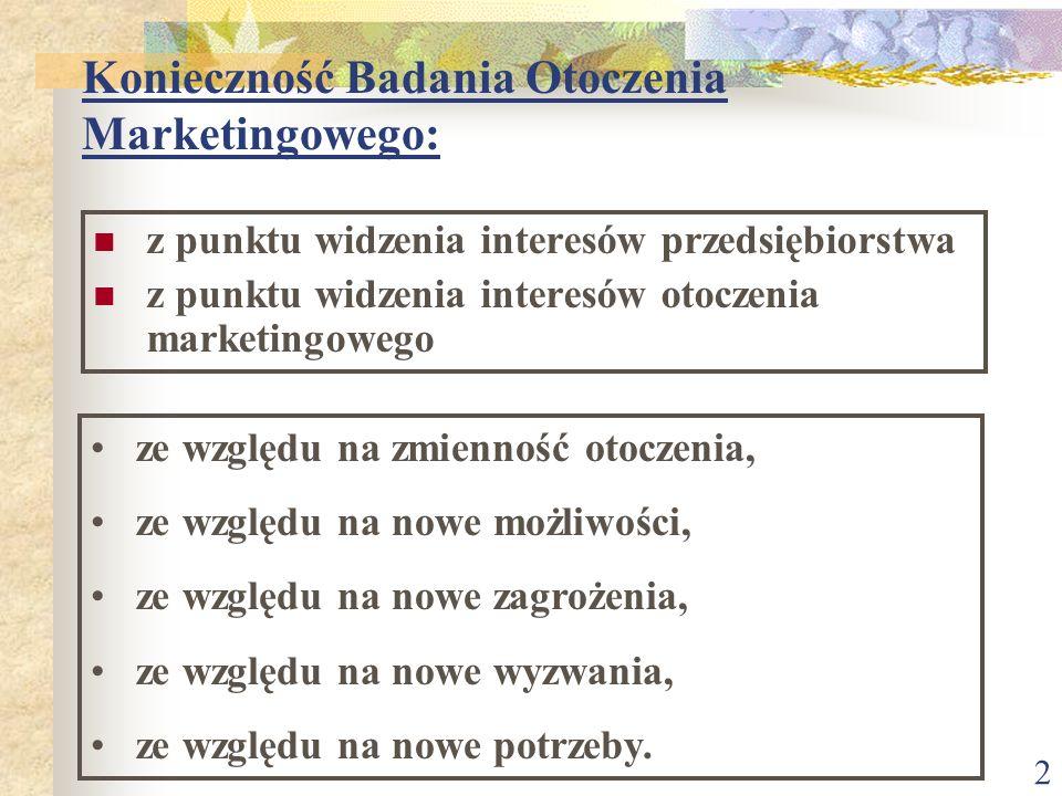 2 Konieczność Badania Otoczenia Marketingowego: z punktu widzenia interesów przedsiębiorstwa z punktu widzenia interesów otoczenia marketingowego ze względu na zmienność otoczenia, ze względu na nowe możliwości, ze względu na nowe zagrożenia, ze względu na nowe wyzwania, ze względu na nowe potrzeby.
