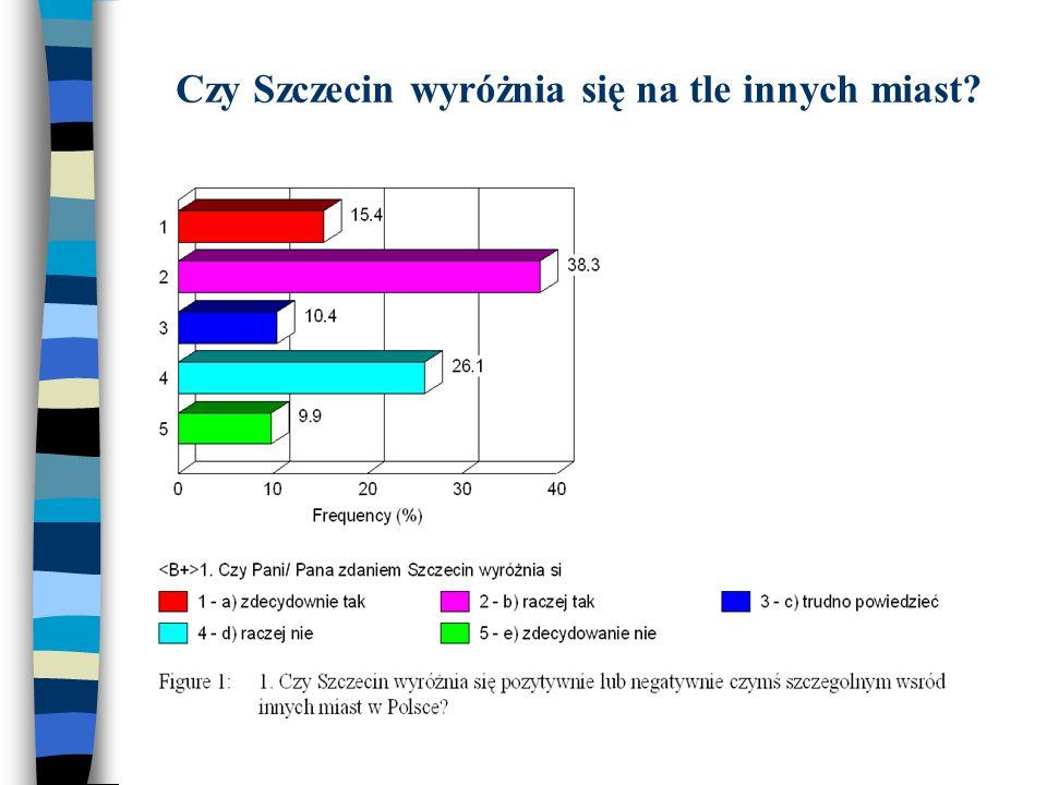 Czy Szczecin wyróżnia się na tle innych miast?