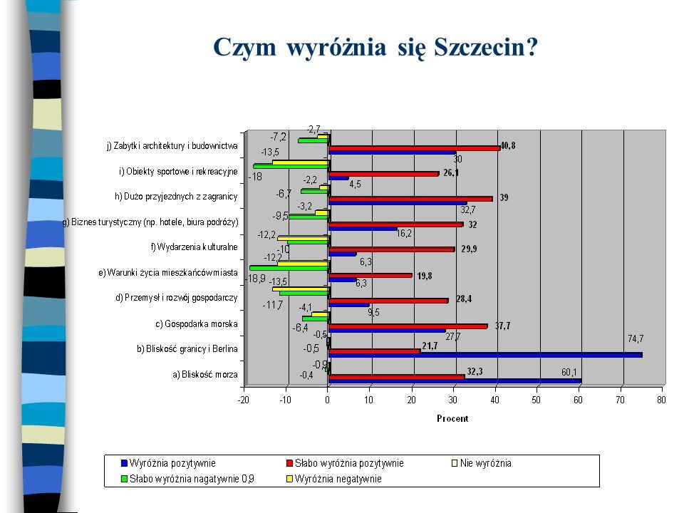 Czym wyróżnia się Szczecin?