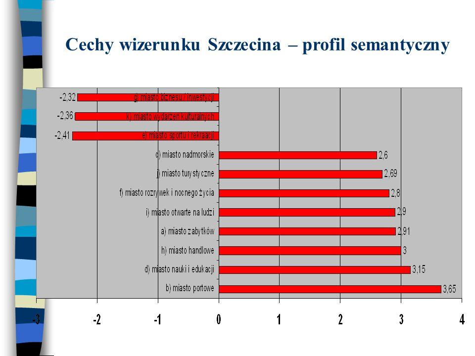 Cechy wizerunku Szczecina – profil semantyczny