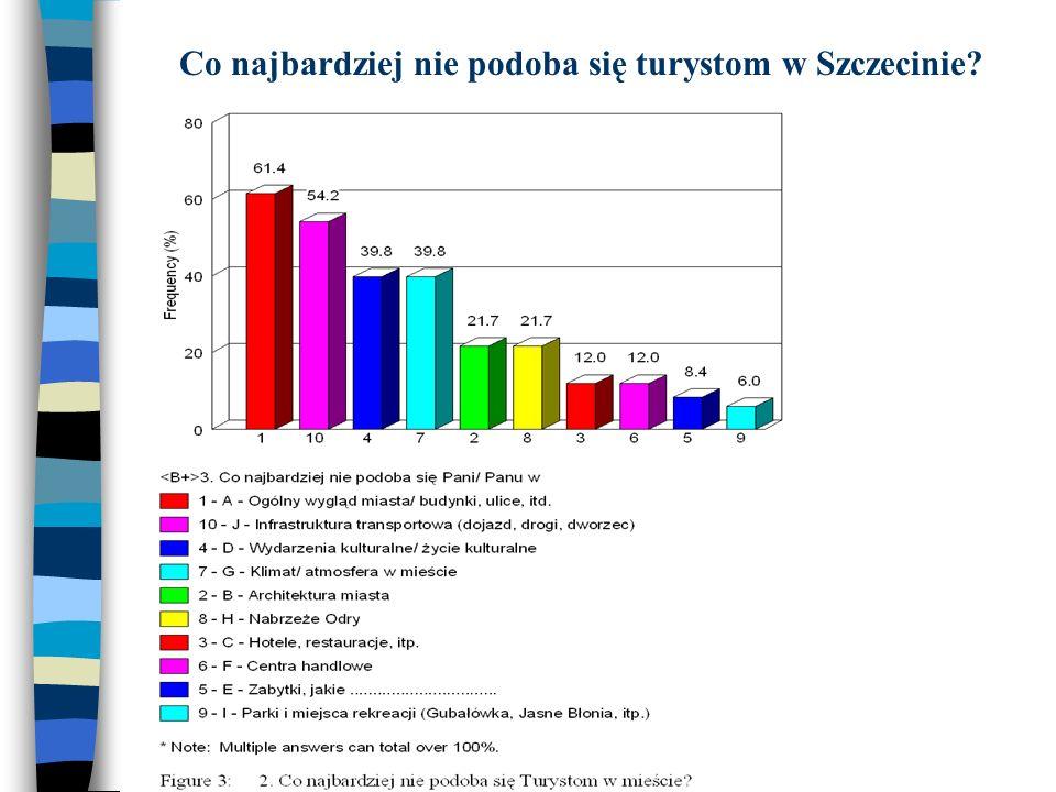 Co najbardziej nie podoba się turystom w Szczecinie?