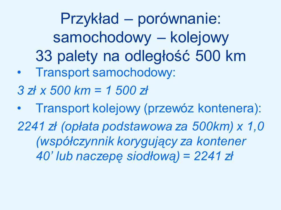 66 palet na odległość 1000 km Transport samochodowy: (3 zł x 1000 km) x 2 = 6 000 zł Transport kolejowy: 4157 zł x 2 (2 kontenery) = 8 314 zł