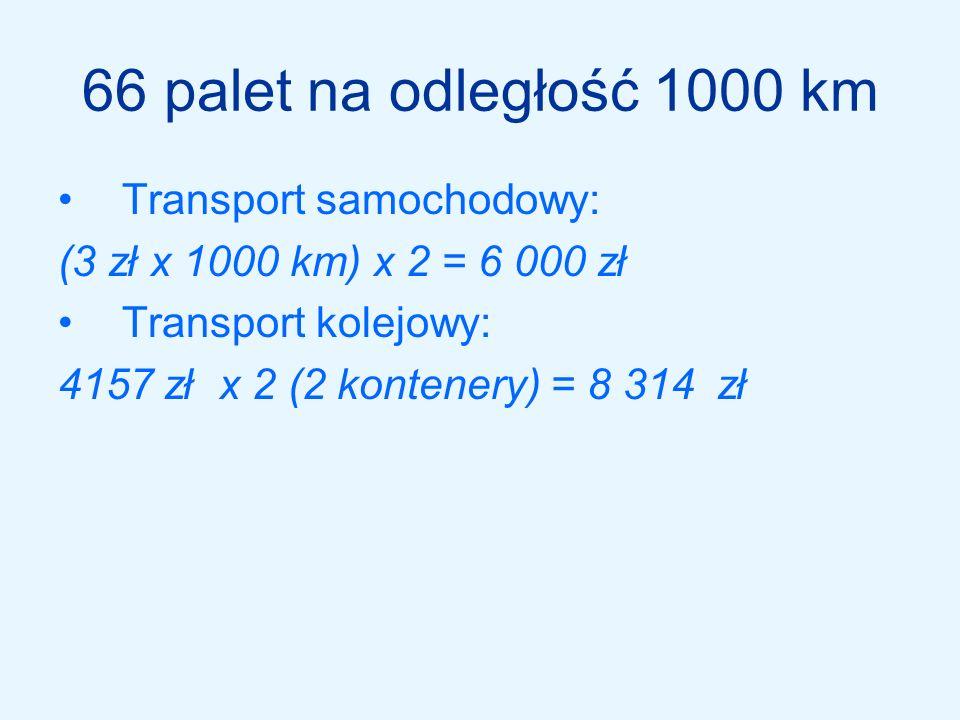 Transport kombinowany sam - kol. Szczecin – Wrocław (rok 1999) jest niższa o 150$ od bezpośredniego