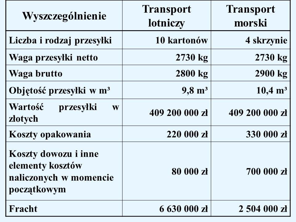 Wyszczególnienie Transport lotniczy Transport morski Koszty odwozu ładunku z portu 180 000 zł250 000 zł Opłaty celne5 475 000 zł5 512 000 zł Ubezpieczenie230 000 zł744 000 zł Oprocentowanie kredytów 152 000 zł761 000 zł Czas przewozu1 dzień21 dni Koszty globalne12 967 000 zł10 804 000 zł Różnica kosztów 2 163 000 zł = 16,6 % Oszczędność czasowa20 dni