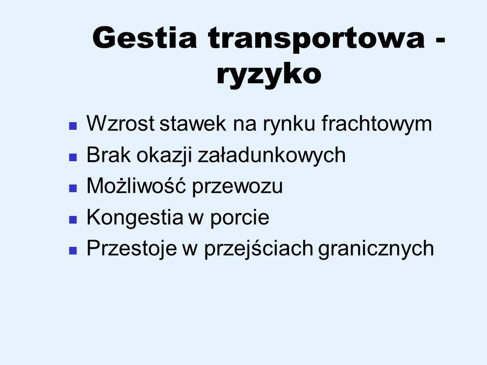 Gestia transportowa - ryzyko Wzrost stawek na rynku frachtowym Brak okazji załadunkowych Możliwość przewozu Kongestia w porcie Przestoje w przejściach