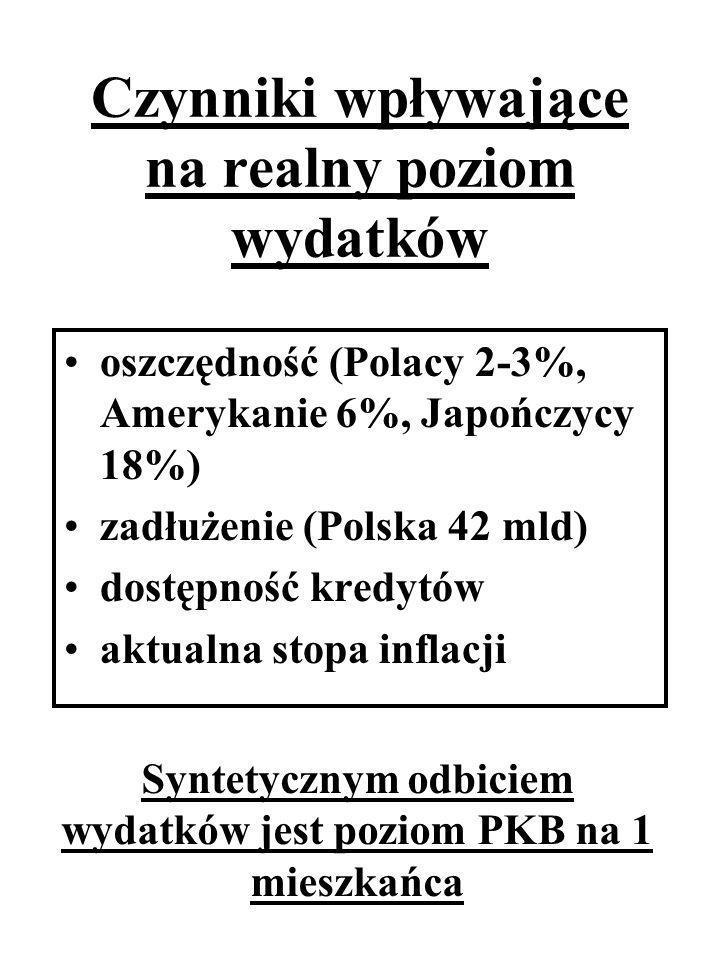 Czynniki wpływające na realny poziom wydatków oszczędność (Polacy 2-3%, Amerykanie 6%, Japończycy 18%) zadłużenie (Polska 42 mld) dostępność kredytów