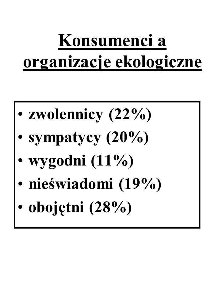Konsumenci a organizacje ekologiczne zwolennicy (22%) sympatycy (20%) wygodni (11%) nieświadomi (19%) obojętni (28%)