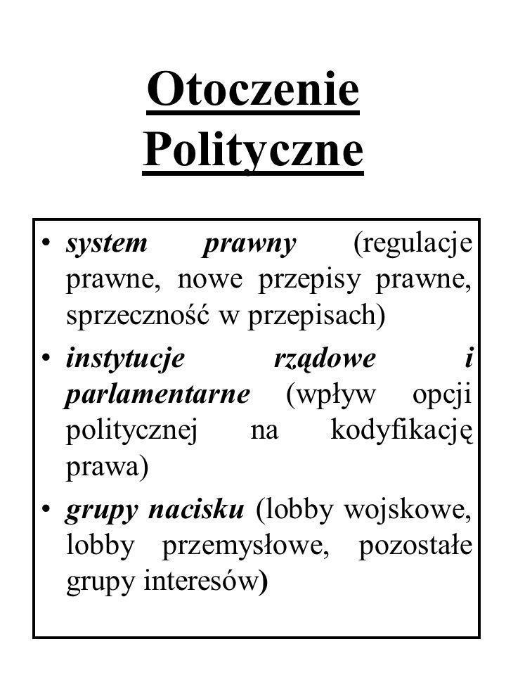 Otoczenie Polityczne system prawny (regulacje prawne, nowe przepisy prawne, sprzeczność w przepisach) instytucje rządowe i parlamentarne (wpływ opcji