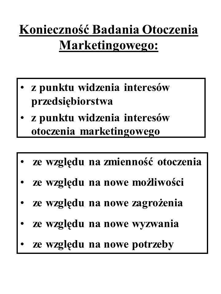 Konieczność Badania Otoczenia Marketingowego: z punktu widzenia interesów przedsiębiorstwa z punktu widzenia interesów otoczenia marketingowego ze wzg