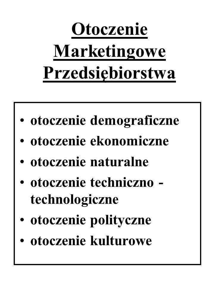 Otoczenie Marketingowe Przedsiębiorstwa otoczenie demograficzne otoczenie ekonomiczne otoczenie naturalne otoczenie techniczno - technologiczne otocze