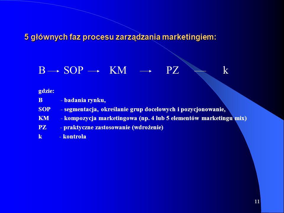 11 5 głównych faz procesu zarządzania marketingiem: B SOPKMPZk gdzie: B - badania rynku, SOP - segmentacja, określanie grup docelowych i pozycjonowani