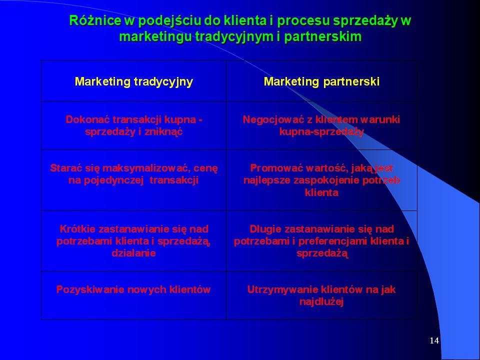 14 Różnice w podejściu do klienta i procesu sprzedaży w marketingu tradycyjnym i partnerskim