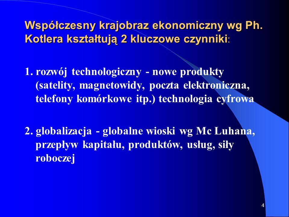 4 Współczesny krajobraz ekonomiczny wg Ph. Kotlera kształtują 2 kluczowe czynniki : 1. rozwój technologiczny - nowe produkty (satelity, magnetowidy, p