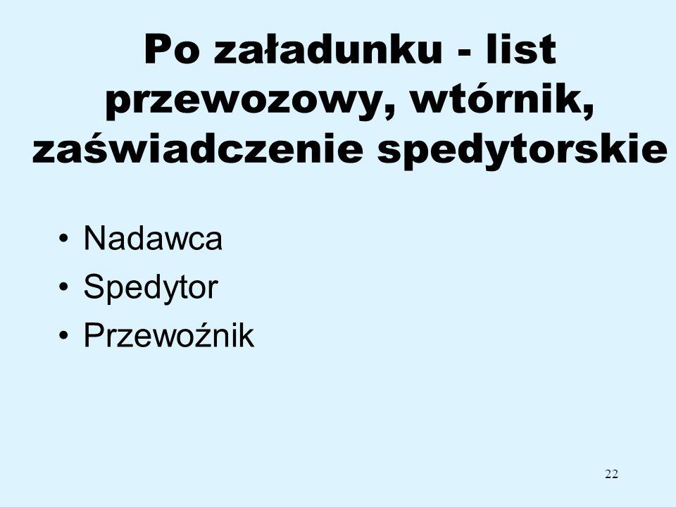 22 Po załadunku - list przewozowy, wtórnik, zaświadczenie spedytorskie Nadawca Spedytor Przewoźnik