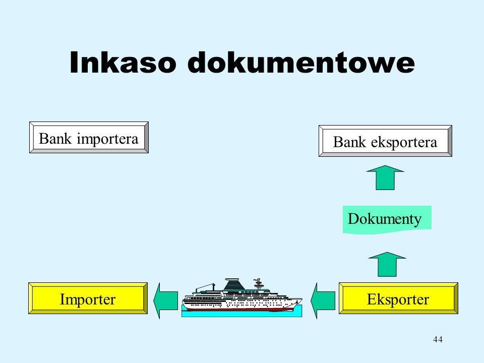 44 Inkaso dokumentowe Bank importera ImporterEksporter Bank eksportera Dokumenty