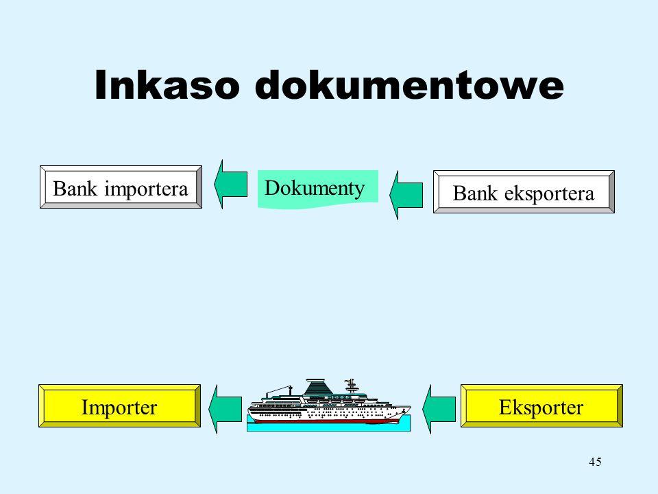 45 Inkaso dokumentowe Bank importera ImporterEksporter Bank eksportera Dokumenty