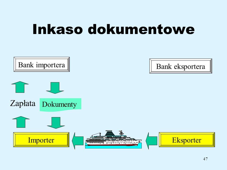 47 Inkaso dokumentowe Bank importera ImporterEksporter Bank eksportera Zapłata Dokumenty