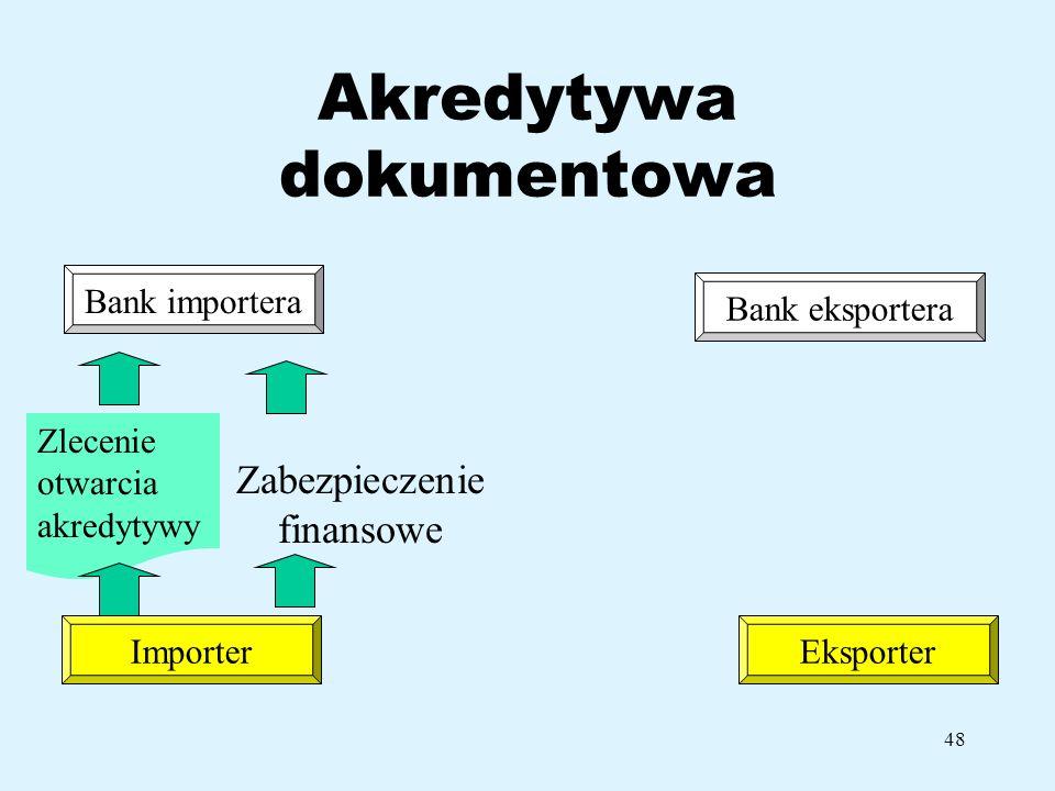 48 Akredytywa dokumentowa Bank importera ImporterEksporter Bank eksportera Zlecenie otwarcia akredytywy Zabezpieczenie finansowe