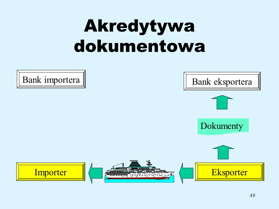 49 Akredytywa dokumentowa Bank importera ImporterEksporter Bank eksportera Dokumenty