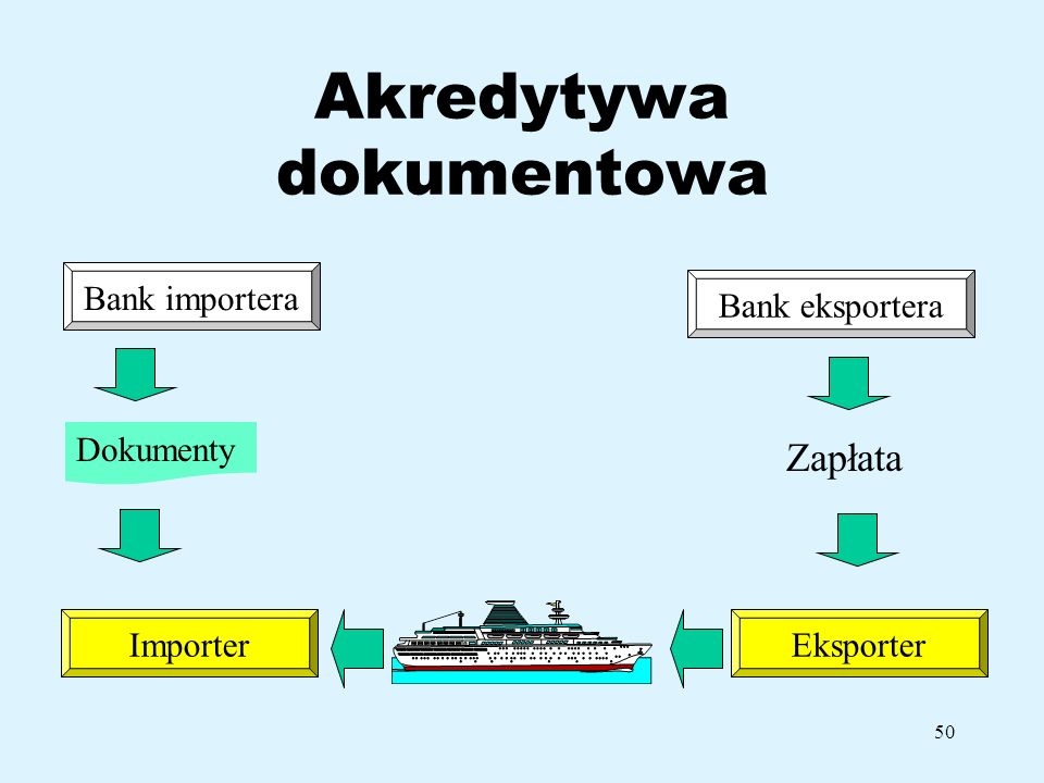 50 Akredytywa dokumentowa Bank importera ImporterEksporter Bank eksportera Zapłata Dokumenty