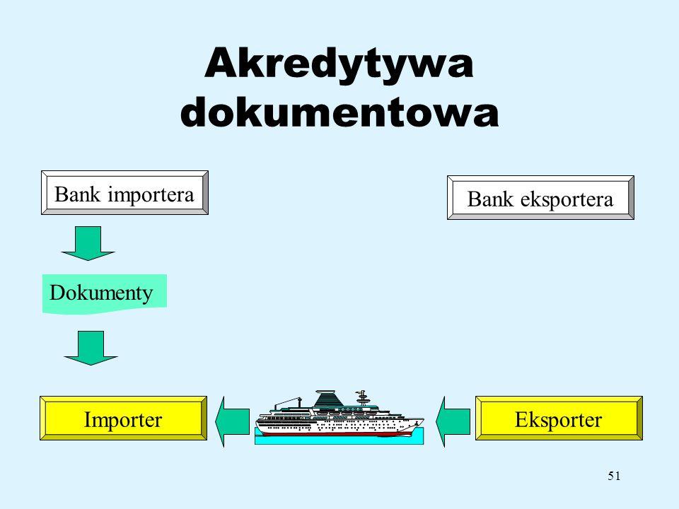 51 Akredytywa dokumentowa Bank importera ImporterEksporter Bank eksportera Dokumenty