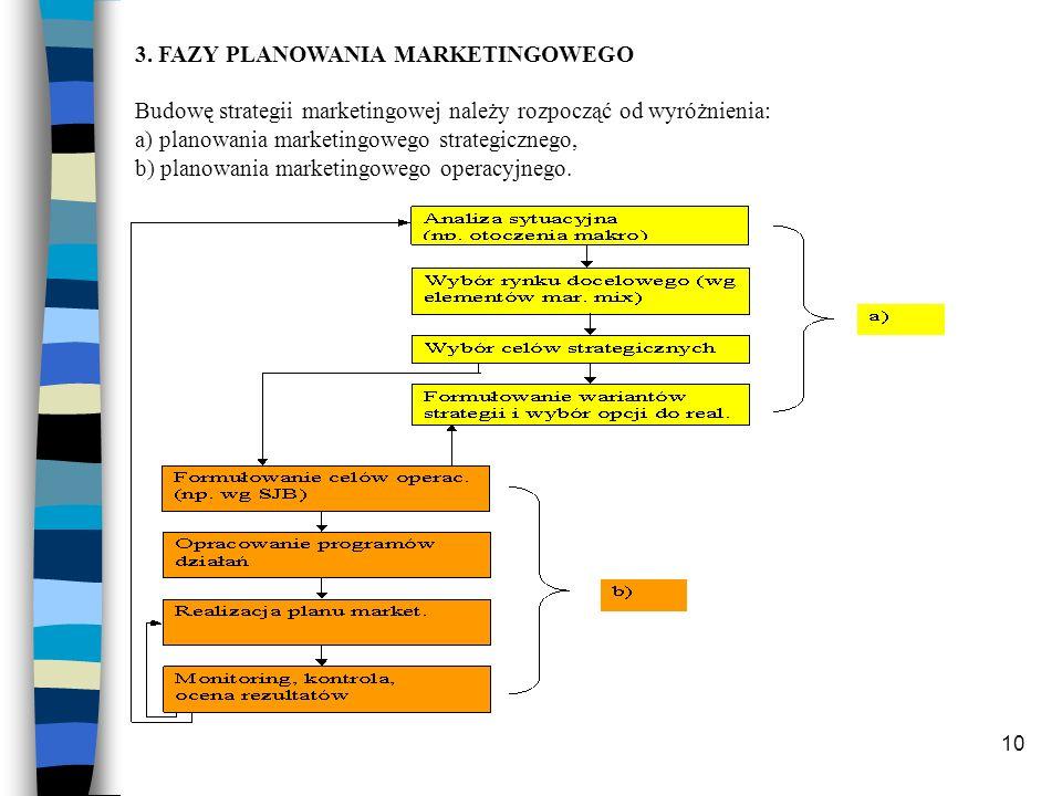 10 3. FAZY PLANOWANIA MARKETINGOWEGO Budowę strategii marketingowej należy rozpocząć od wyróżnienia: a) planowania marketingowego strategicznego, b) p