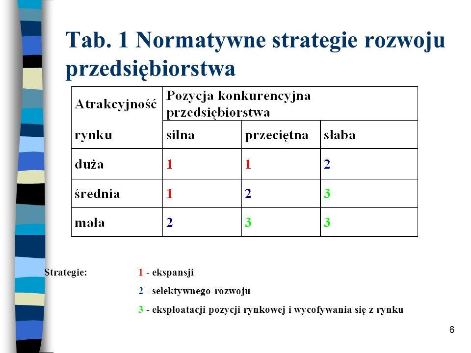 6 Tab. 1 Normatywne strategie rozwoju przedsiębiorstwa Strategie:1 - ekspansji 2 - selektywnego rozwoju 3 - eksploatacji pozycji rynkowej i wycofywani