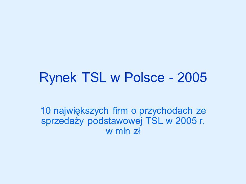 Rynek TSL w Polsce - 2005 10 największych firm o przychodach ze sprzedaży podstawowej TSL w 2005 r. w mln zł