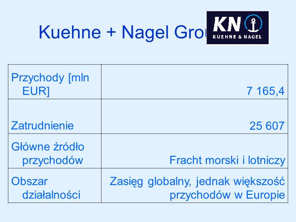 Kuehne + Nagel Group Przychody [mln EUR]7 165,4 Zatrudnienie25 607 Główne źródło przychodówFracht morski i lotniczy Obszar działalności Zasięg globaln