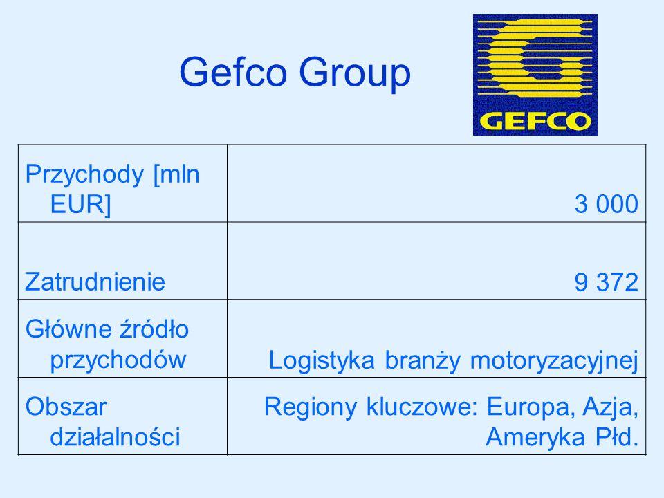 Gefco Group Przychody [mln EUR]3 000 Zatrudnienie9 372 Główne źródło przychodówLogistyka branży motoryzacyjnej Obszar działalności Regiony kluczowe: E