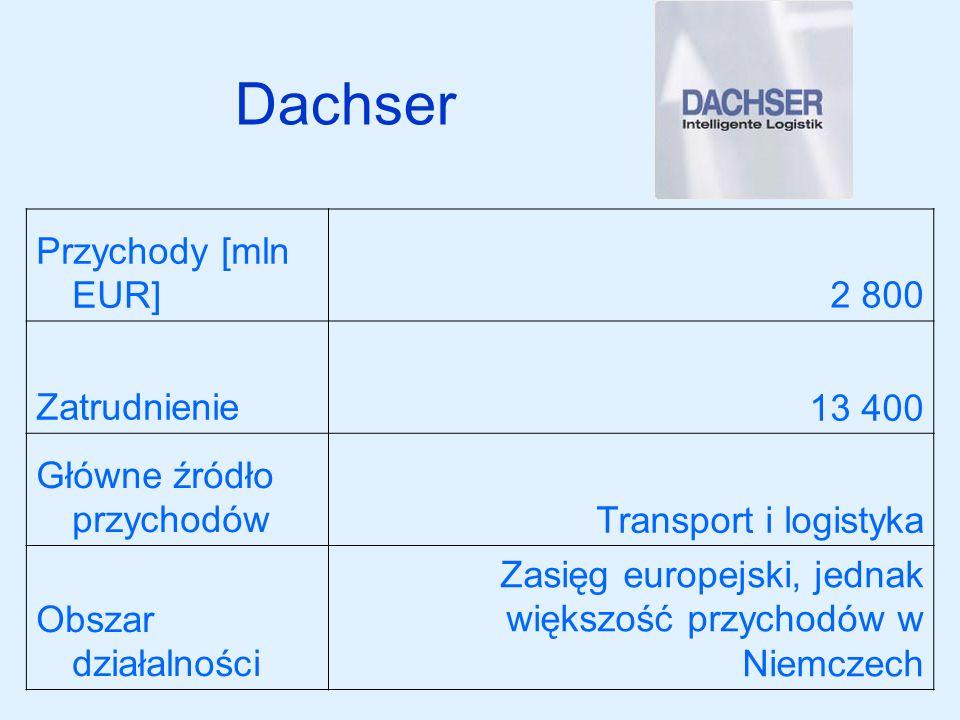 Dachser Przychody [mln EUR]2 800 Zatrudnienie13 400 Główne źródło przychodówTransport i logistyka Obszar działalności Zasięg europejski, jednak większ