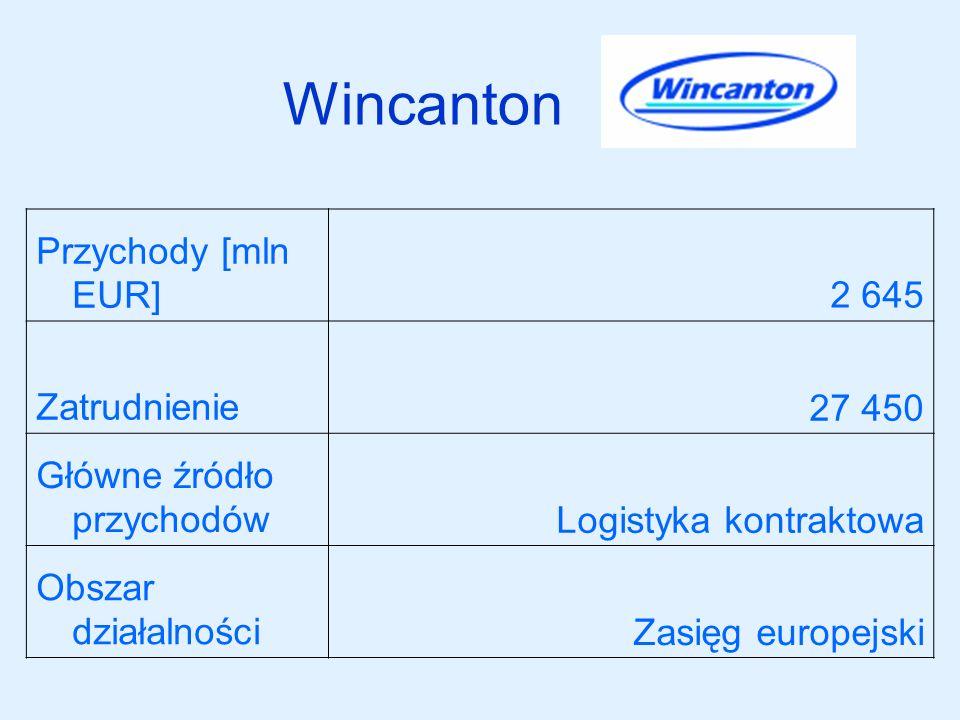 Wincanton Przychody [mln EUR]2 645 Zatrudnienie27 450 Główne źródło przychodówLogistyka kontraktowa Obszar działalnościZasięg europejski