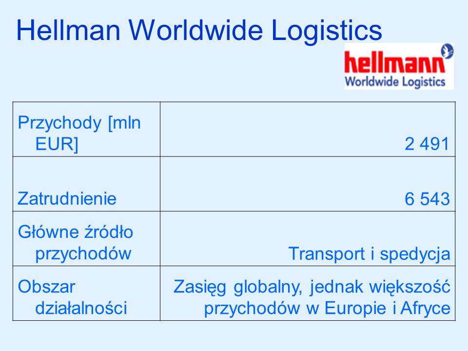 Hellman Worldwide Logistics Przychody [mln EUR]2 491 Zatrudnienie6 543 Główne źródło przychodówTransport i spedycja Obszar działalności Zasięg globaln
