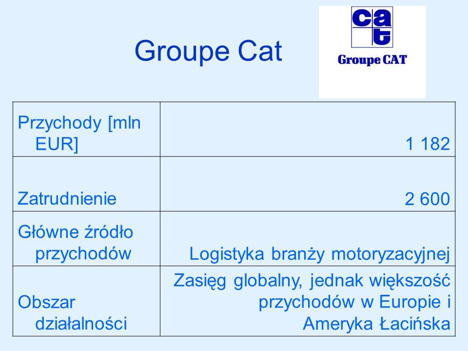 Groupe Cat Przychody [mln EUR]1 182 Zatrudnienie2 600 Główne źródło przychodówLogistyka branży motoryzacyjnej Obszar działalności Zasięg globalny, jed