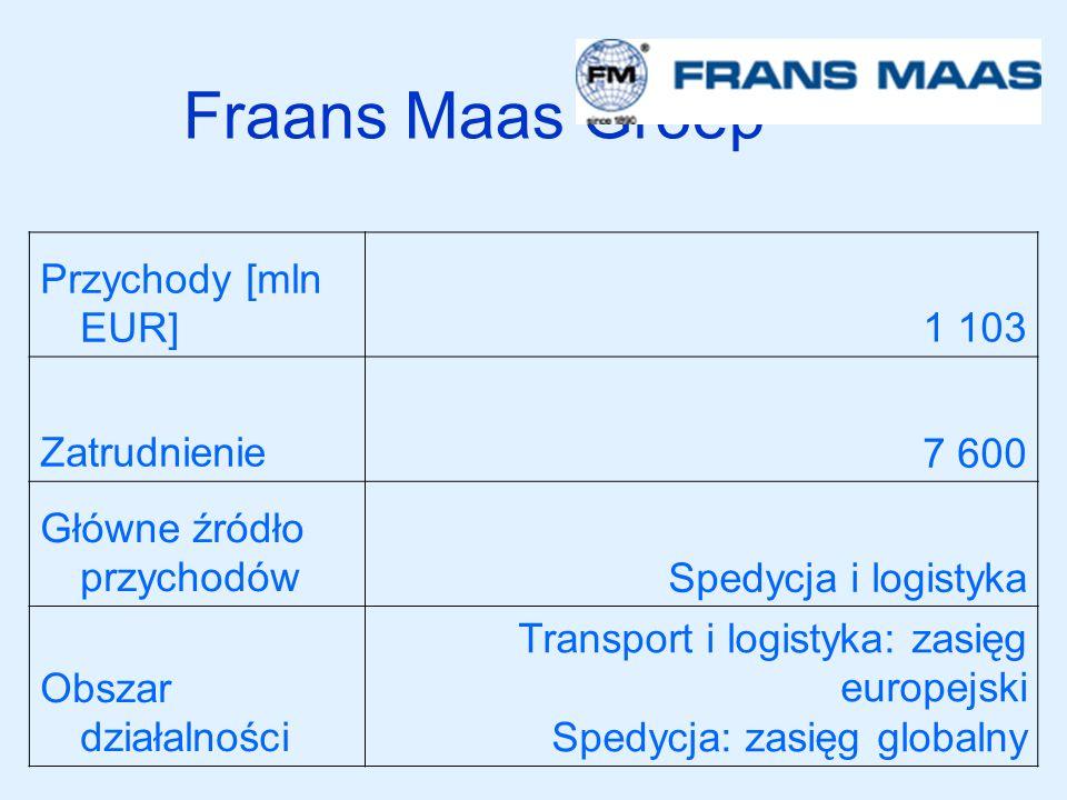 Fraans Maas Groep Przychody [mln EUR]1 103 Zatrudnienie7 600 Główne źródło przychodówSpedycja i logistyka Obszar działalności Transport i logistyka: z