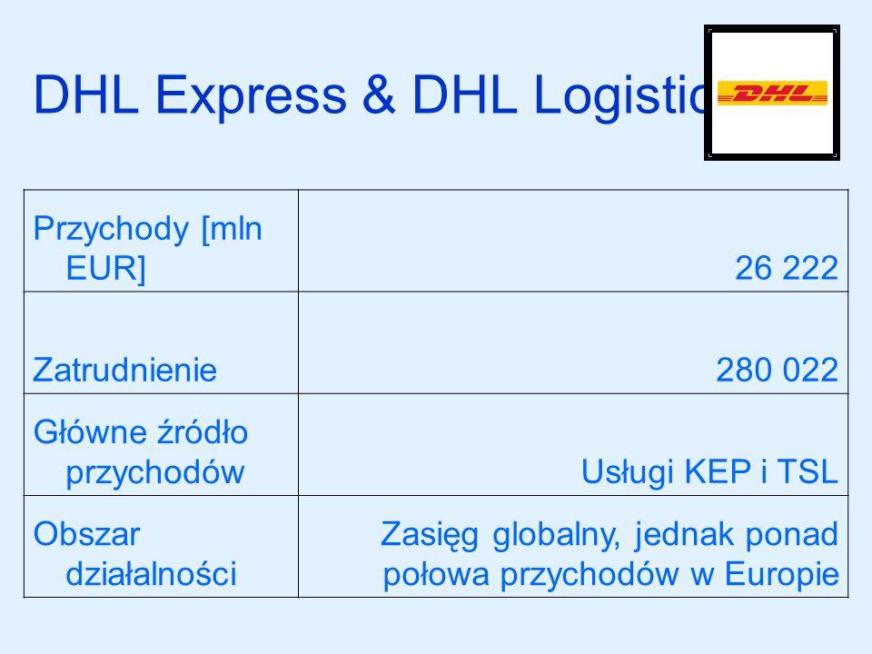 DHL Express & DHL Logistics Przychody [mln EUR]26 222 Zatrudnienie280 022 Główne źródło przychodówUsługi KEP i TSL Obszar działalności Zasięg globalny