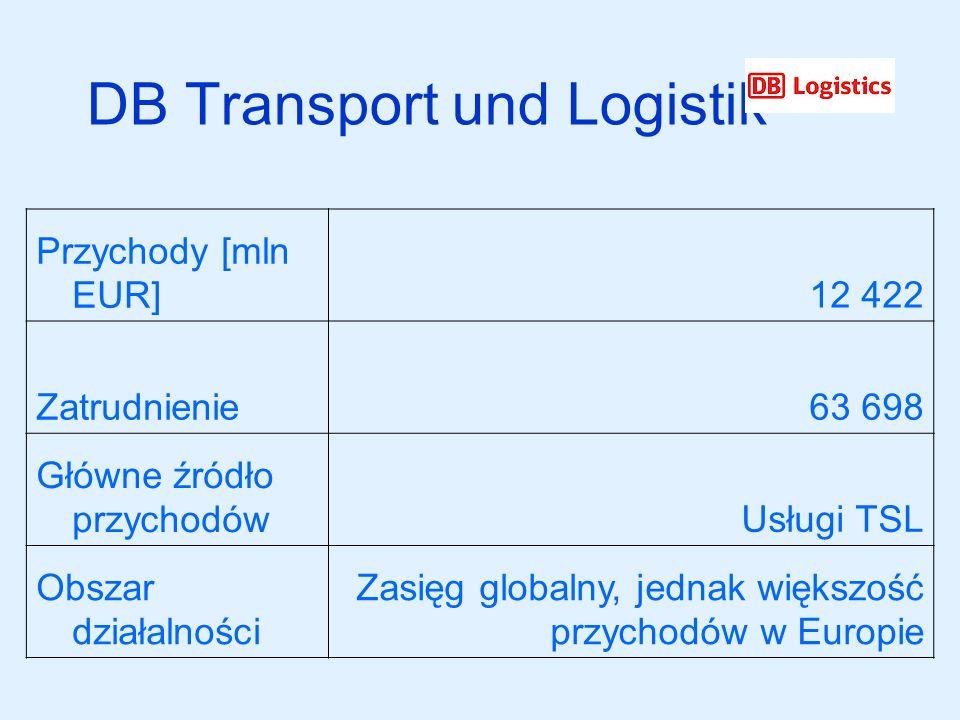 DB Transport und Logistik Przychody [mln EUR]12 422 Zatrudnienie63 698 Główne źródło przychodówUsługi TSL Obszar działalności Zasięg globalny, jednak