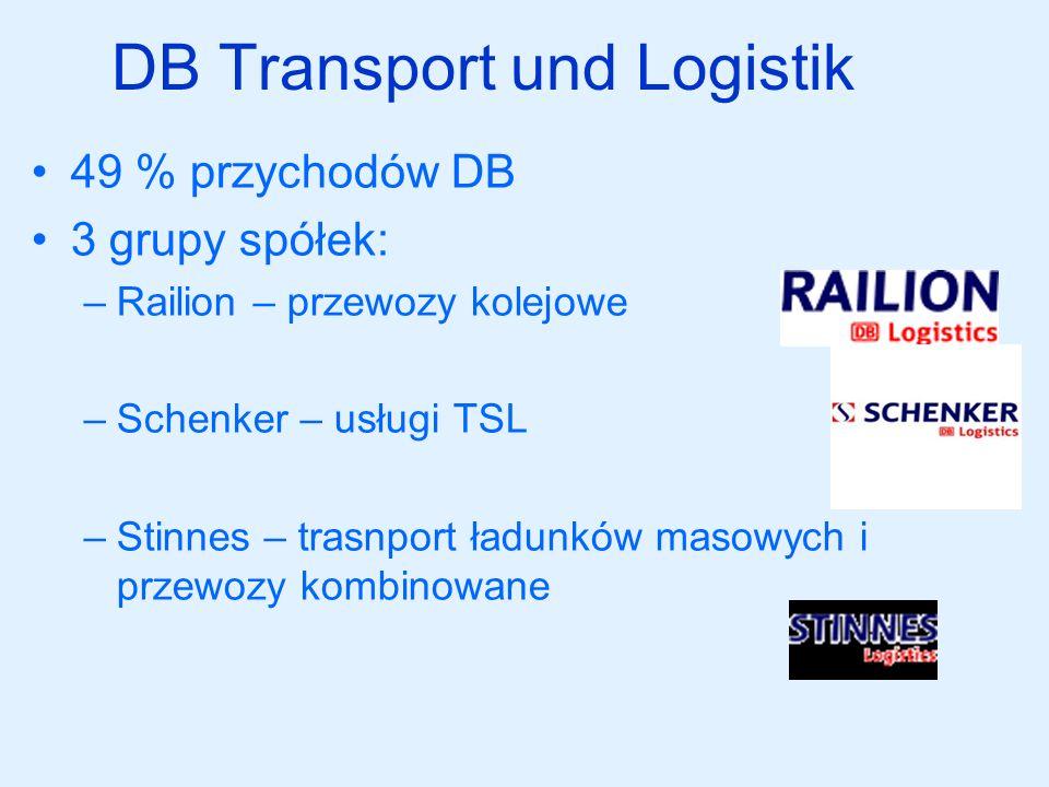 DB Transport und Logistik 49 % przychodów DB 3 grupy spółek: –Railion – przewozy kolejowe –Schenker – usługi TSL –Stinnes – trasnport ładunków masowyc