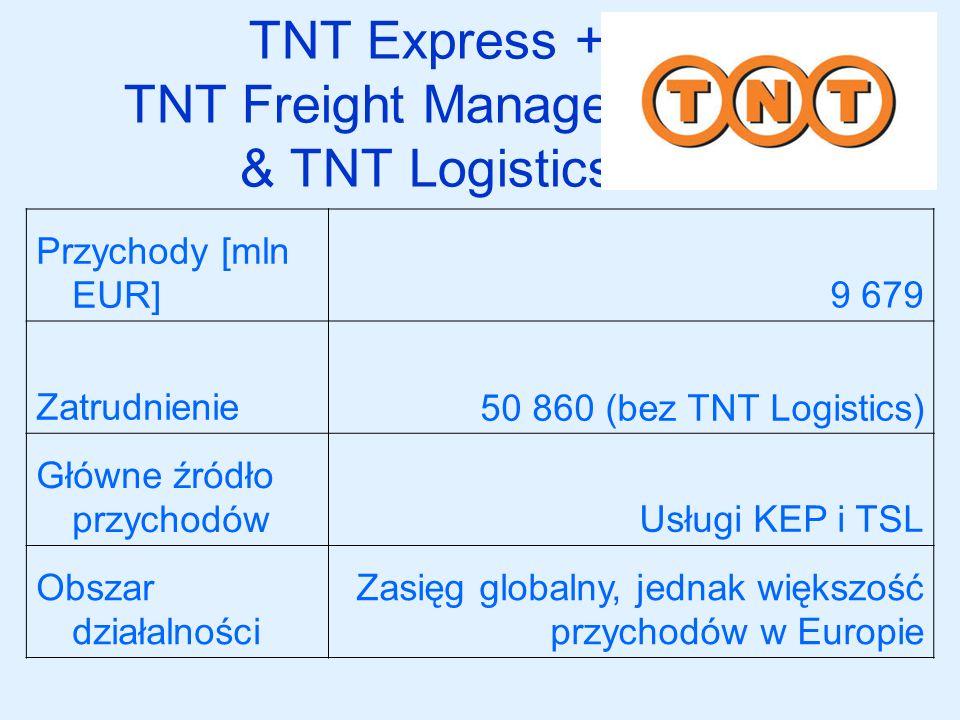 TNT Express + TNT Freight Management & TNT Logistics Przychody [mln EUR]9 679 Zatrudnienie50 860 (bez TNT Logistics) Główne źródło przychodówUsługi KE