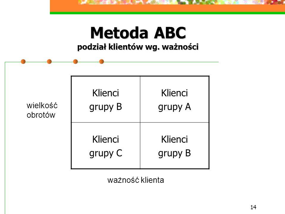 14 Metoda ABC podział klientów wg. ważności Klienci grupy B Klienci grupy A Klienci grupy C Klienci grupy B wielkość obrotów ważność klienta