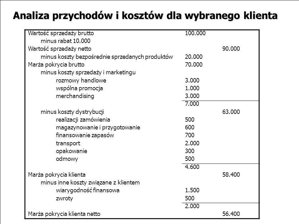 19 Wartość sprzedaży brutto100.000 minus rabat 10.000 Wartość sprzedaży netto90.000 minus koszty bezpośrednie sprzedanych produktów20.000 Marża pokryc