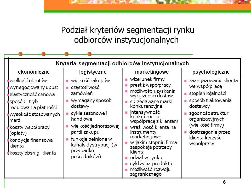 6 Podział kryteriów segmentacji rynku odbiorców instytucjonalnych Kryteria segmentacji odbiorców instytucjonalnych ekonomicznelogistycznemarketingowep