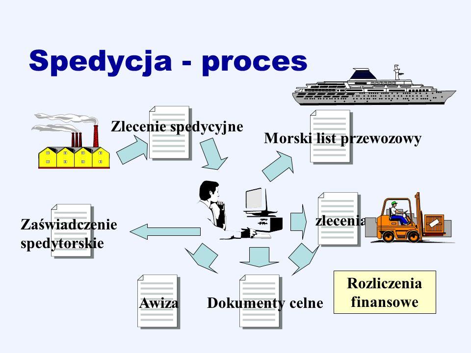 Spedycja - proces Zlecenie spedycyjne Morski list przewozowy Zaświadczenie spedytorskie zlecenia Dokumenty celneAwiza Rozliczenia finansowe
