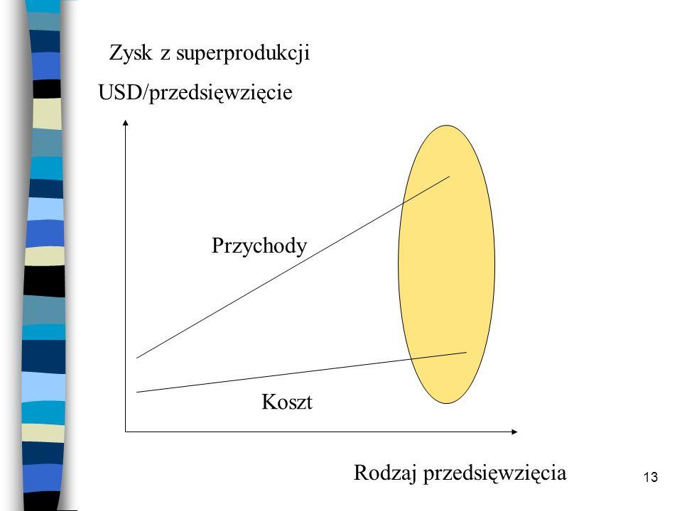13 Przychody Koszt Rodzaj przedsięwzięcia USD/przedsięwzięcie Zysk z superprodukcji